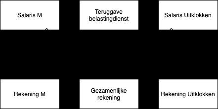 Structuur rekeningen