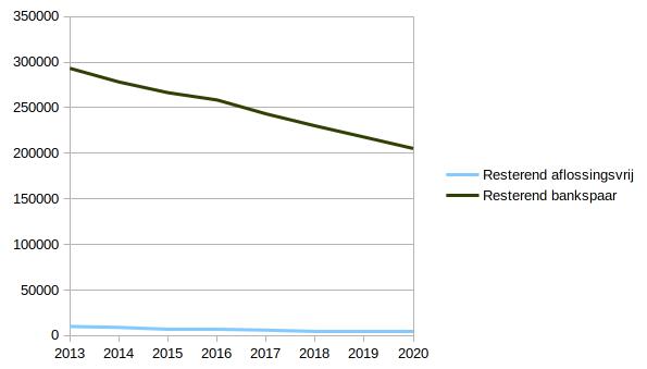 Aflossingen hypotheek januari 2021