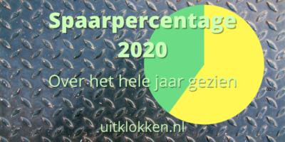 Spaarpercentage 2020